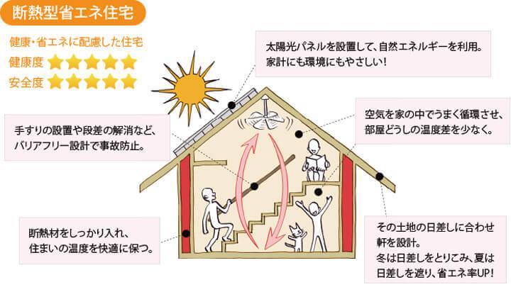 断熱型省エネ住宅
